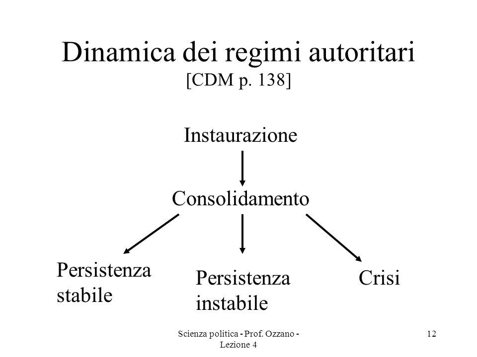 Dinamica dei regimi autoritari [CDM p. 138]
